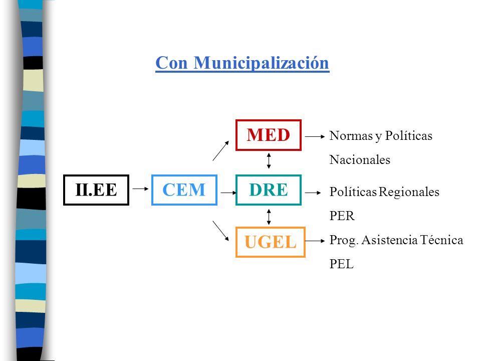 Con Municipalización MED II.EE CEM DRE UGEL