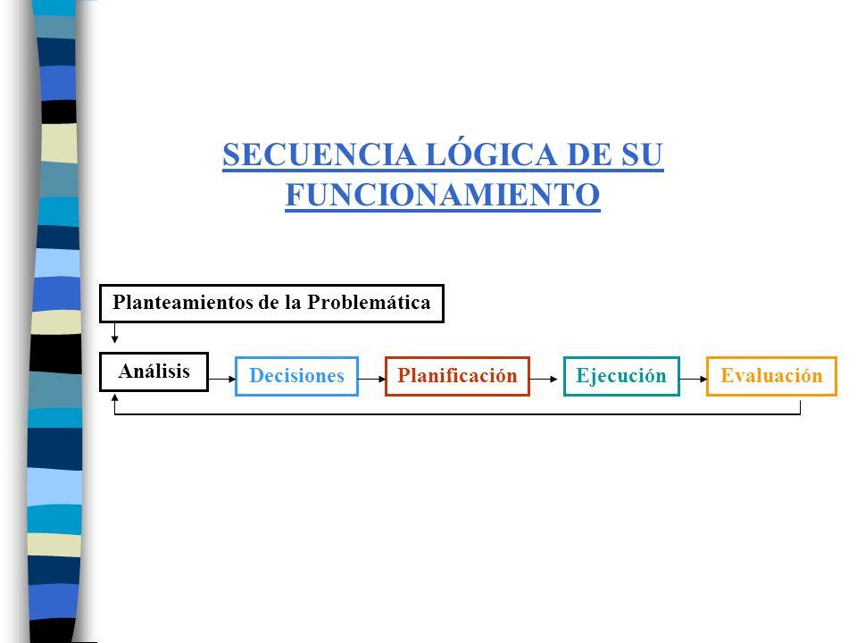 SECUENCIA LÓGICA DE SU FUNCIONAMIENTO
