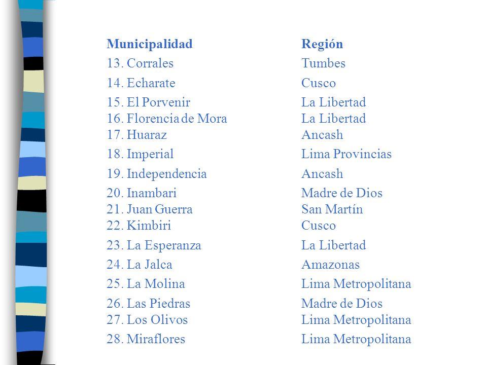 Municipalidad Región 13. Corrales Tumbes. 14. Echarate Cusco.