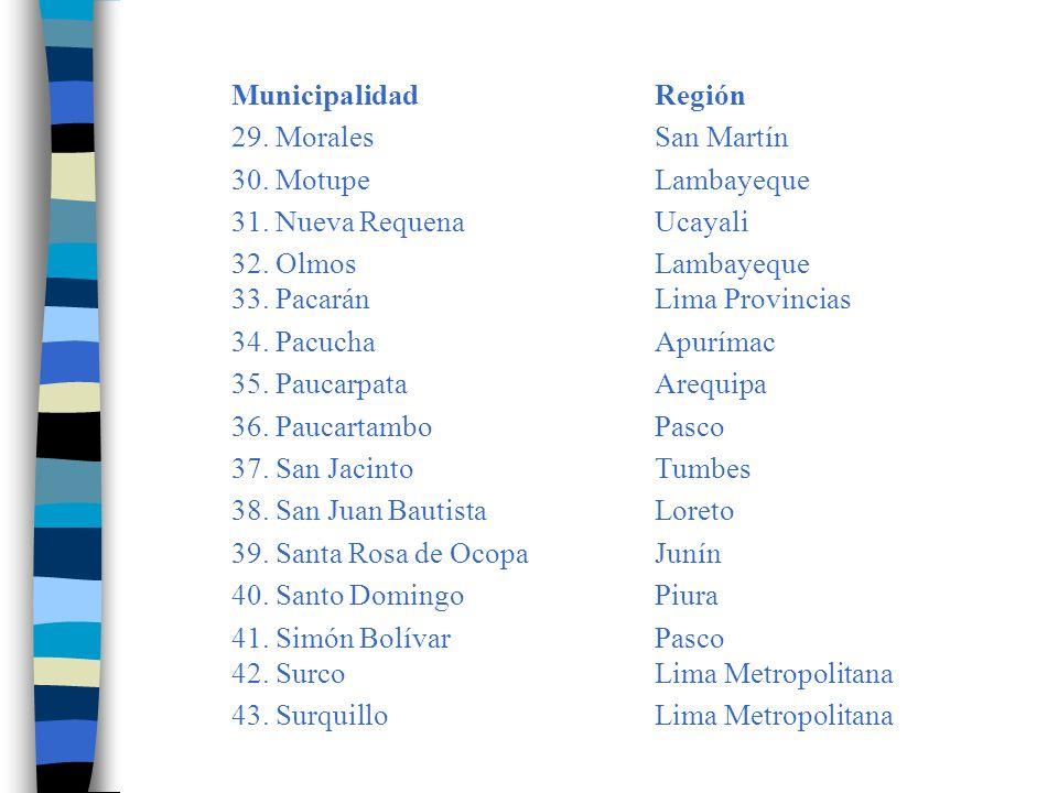 Municipalidad Región 29. Morales San Martín. 30. Motupe Lambayeque. 31. Nueva Requena Ucayali.