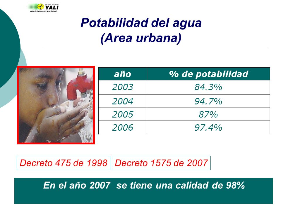 Potabilidad del agua (Area urbana)