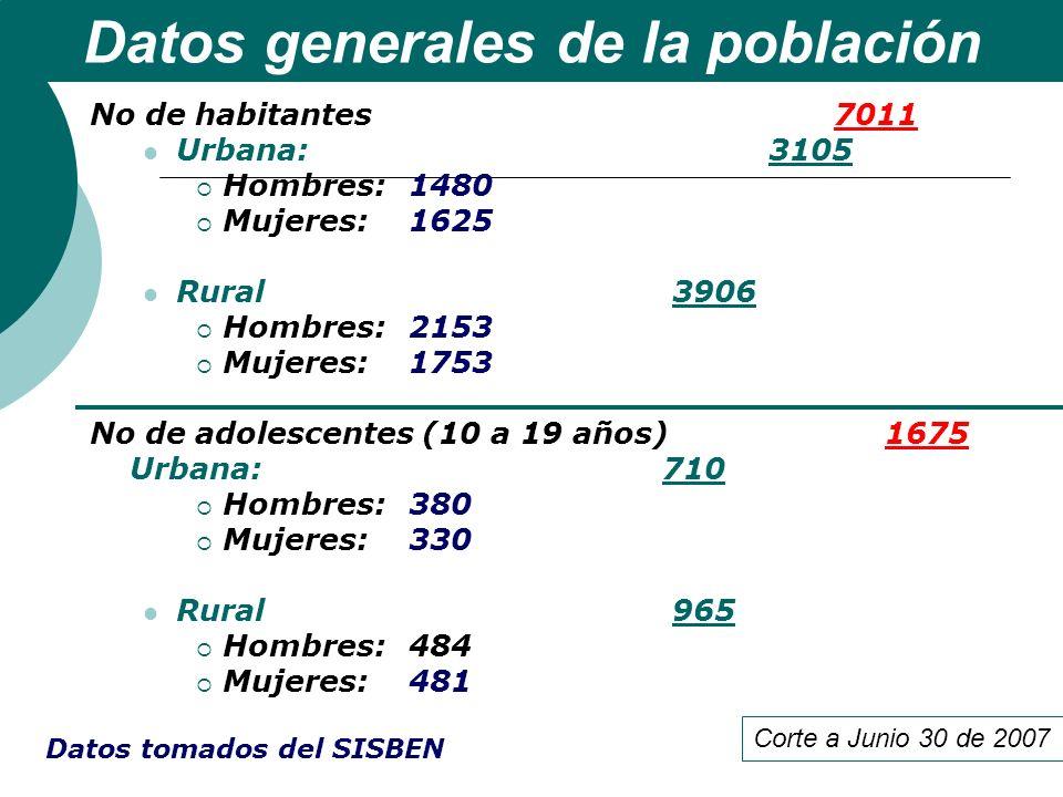 Datos generales de la población