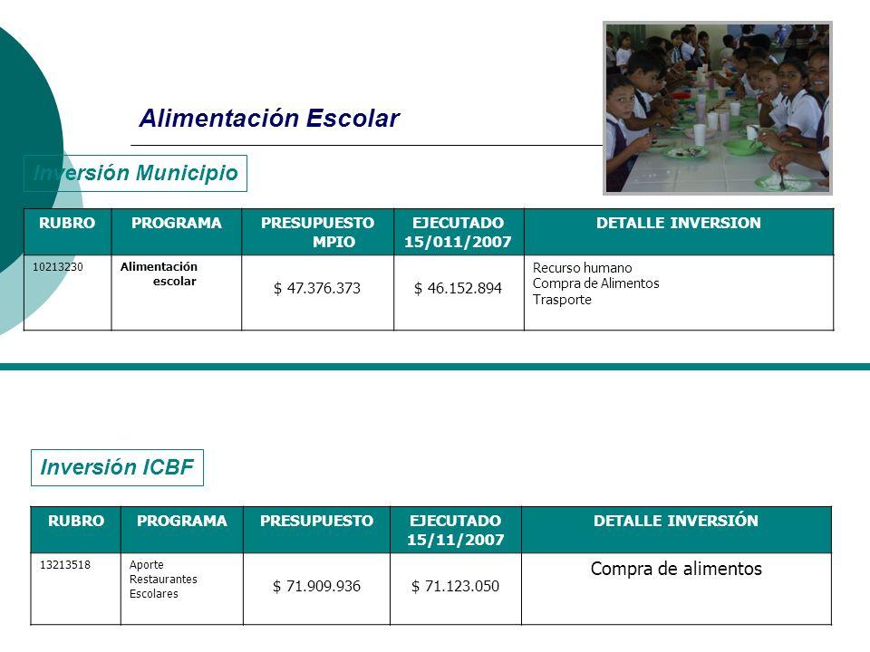 Alimentación Escolar Inversión Municipio Inversión ICBF