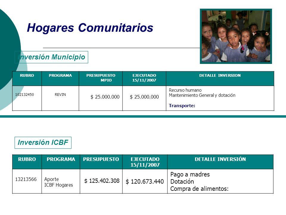 Hogares Comunitarios Inversión Municipio Inversión ICBF $ 120.673.440