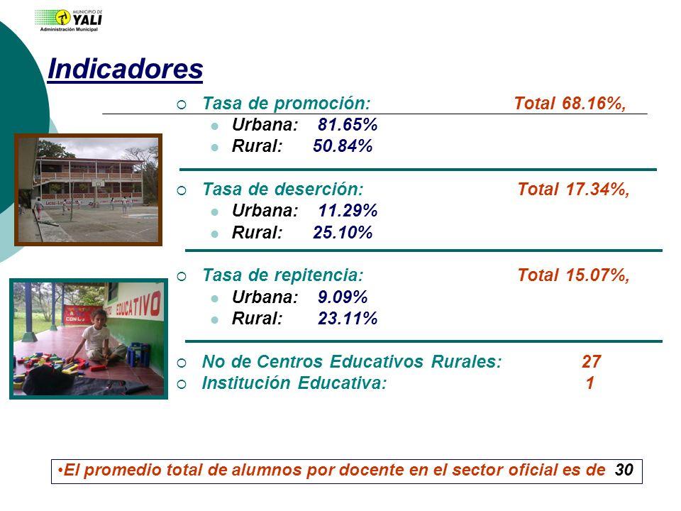 Indicadores Tasa de promoción: Total 68.16%, Urbana: 81.65%