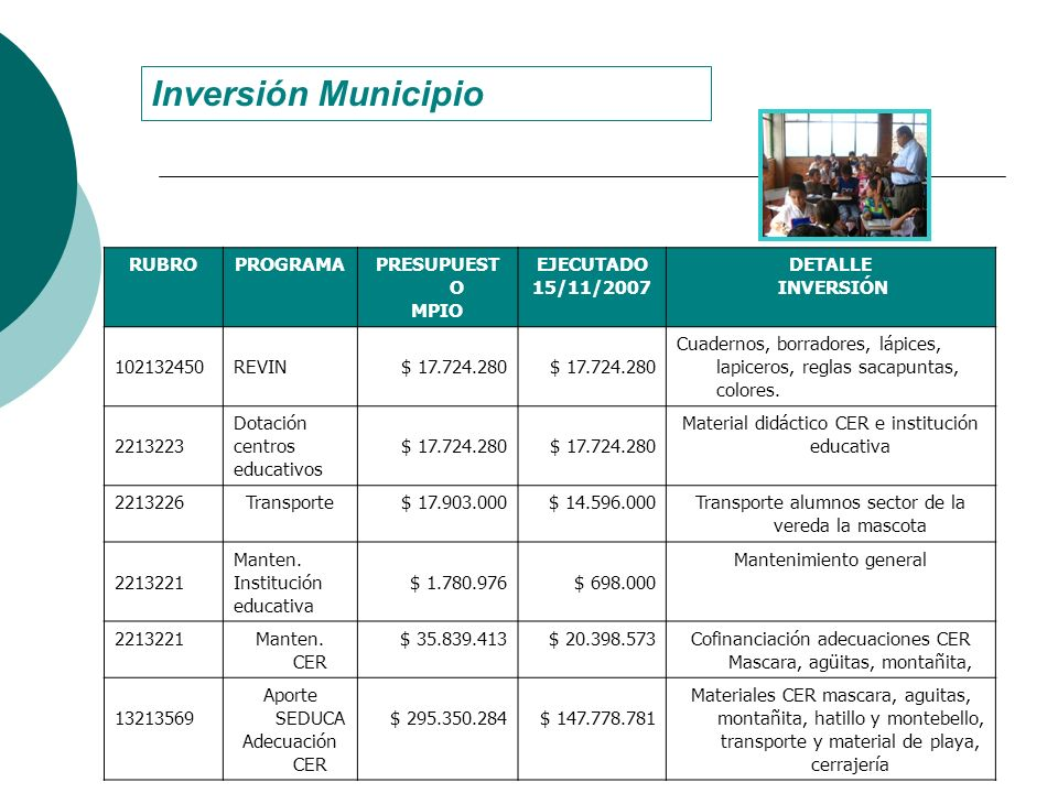 Inversión Municipio RUBRO PROGRAMA PRESUPUESTO MPIO EJECUTADO