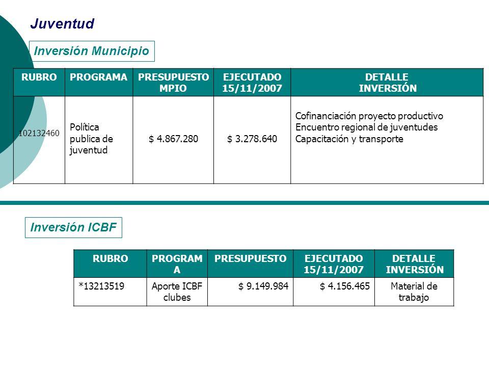 Juventud Inversión Municipio Inversión ICBF RUBRO PROGRAMA PRESUPUESTO