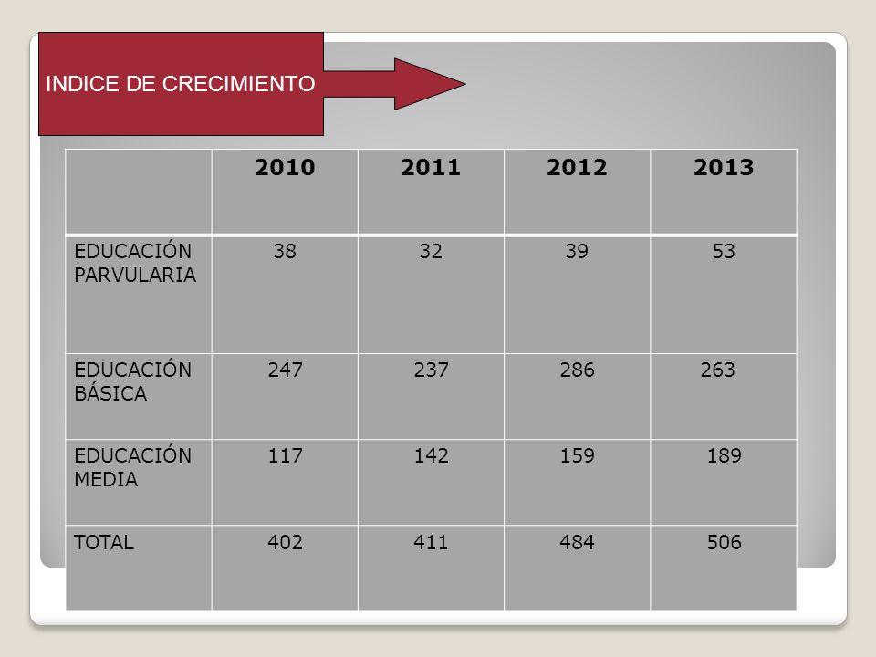 INDICE DE CRECIMIENTO 2010 2011 2012 2013 EDUCACIÓN PARVULARIA 38 32