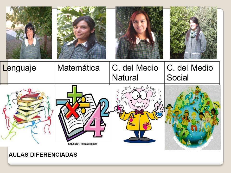 Lenguaje Matemática C. del Medio Natural C. del Medio Social