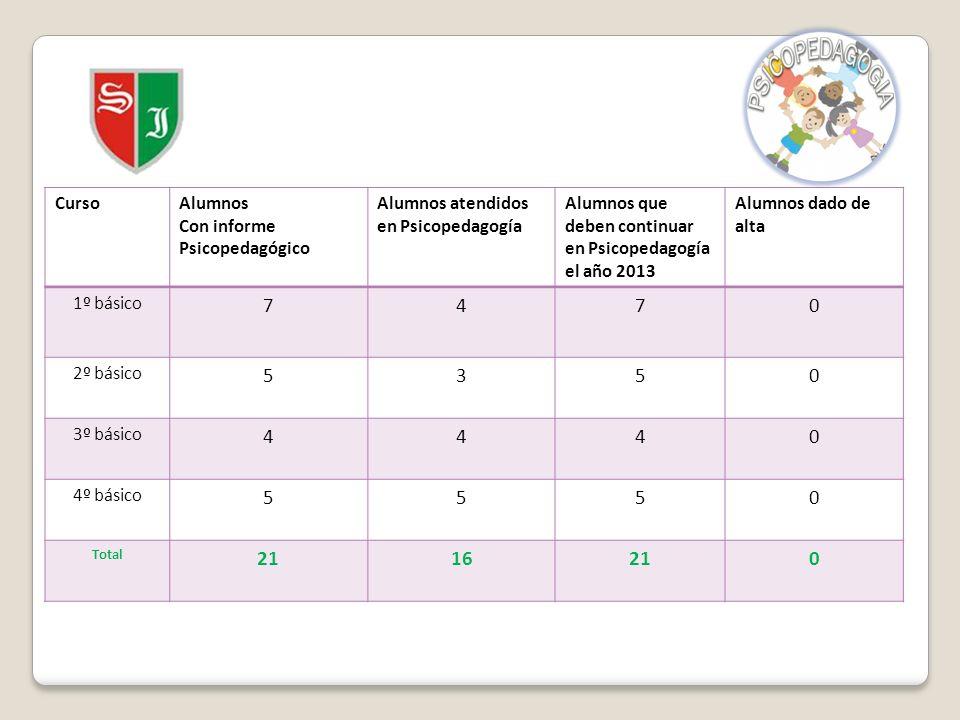 7 4 5 3 21 16 Curso Alumnos Con informe Psicopedagógico