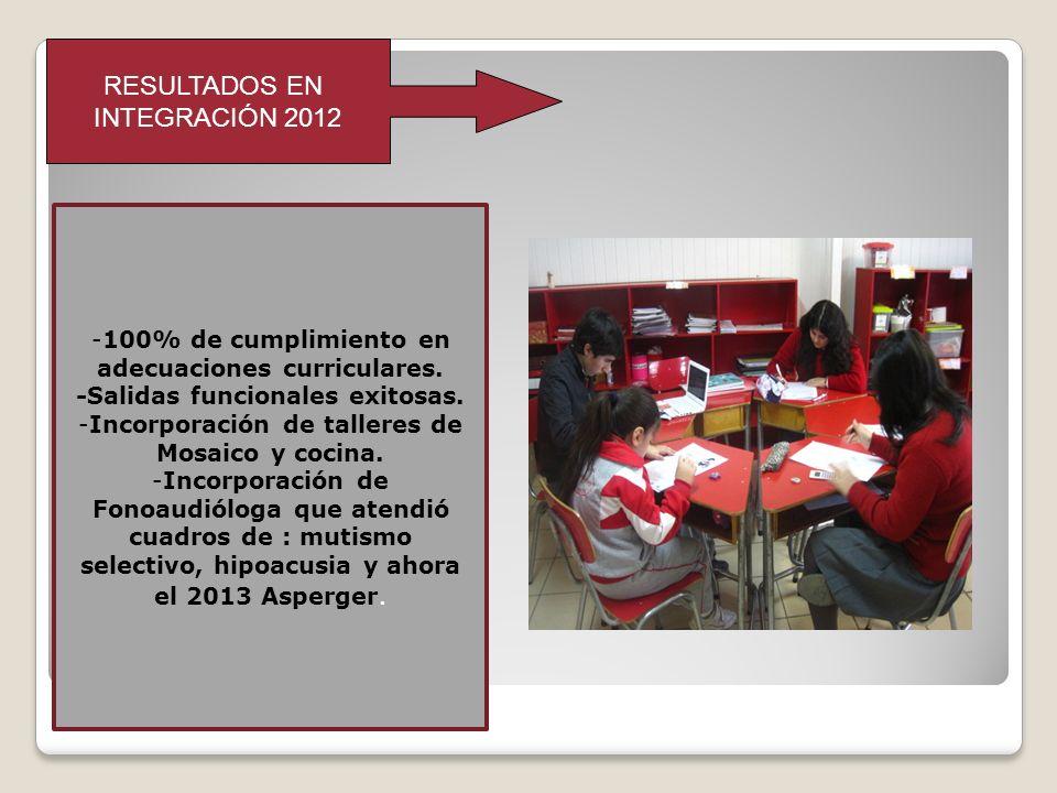 RESULTADOS EN INTEGRACIÓN 2012