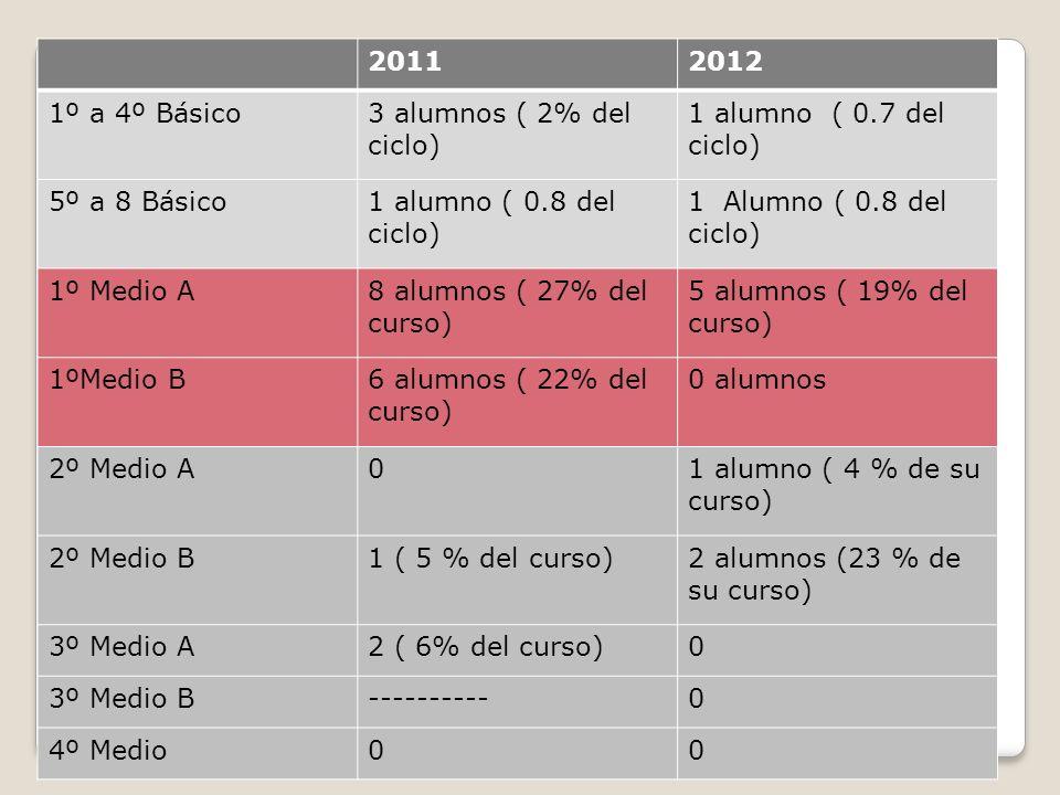 2011 2012. 1º a 4º Básico. 3 alumnos ( 2% del ciclo) 1 alumno ( 0.7 del ciclo) 5º a 8 Básico. 1 alumno ( 0.8 del ciclo)