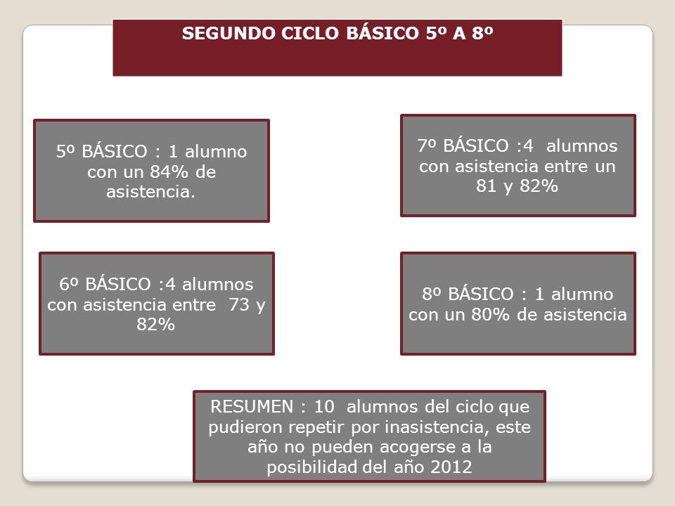 SEGUNDO CICLO BÁSICO 5º A 8º