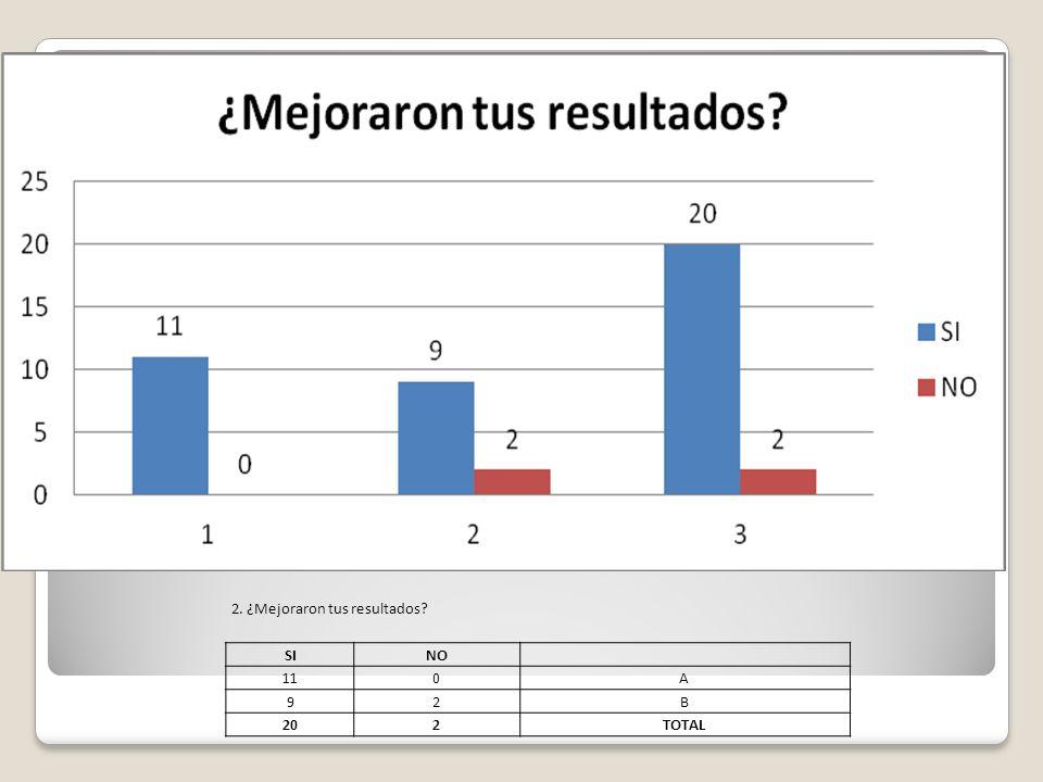 2. ¿Mejoraron tus resultados