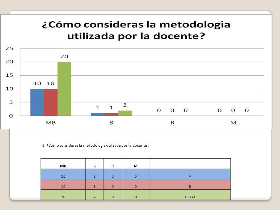3. ¿Cómo consideras la metodología utilizada por la docente
