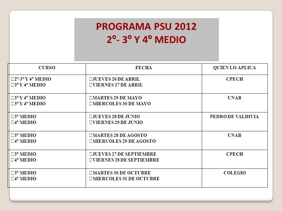 PROGRAMA PSU 2012 2º- 3º Y 4º MEDIO CURSO FECHA QUIEN LO APLICA