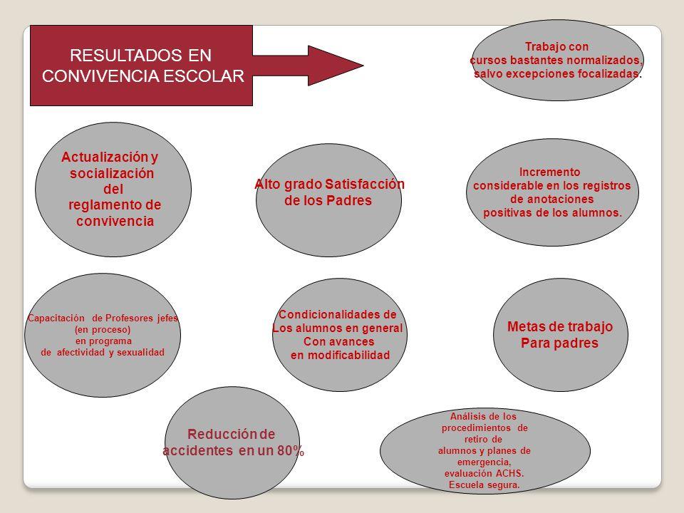 RESULTADOS EN CONVIVENCIA ESCOLAR Actualización y socialización del