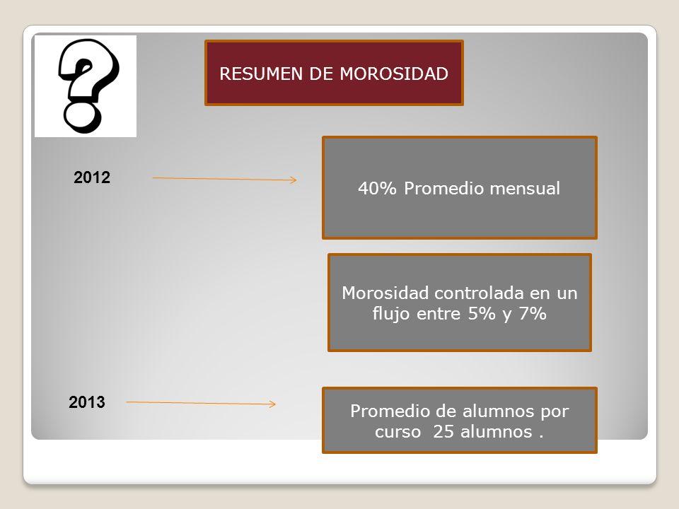 Morosidad controlada en un flujo entre 5% y 7%