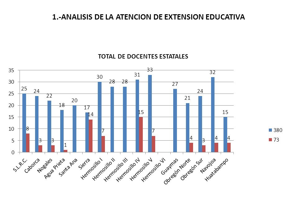 1.-ANALISIS DE LA ATENCION DE EXTENSION EDUCATIVA