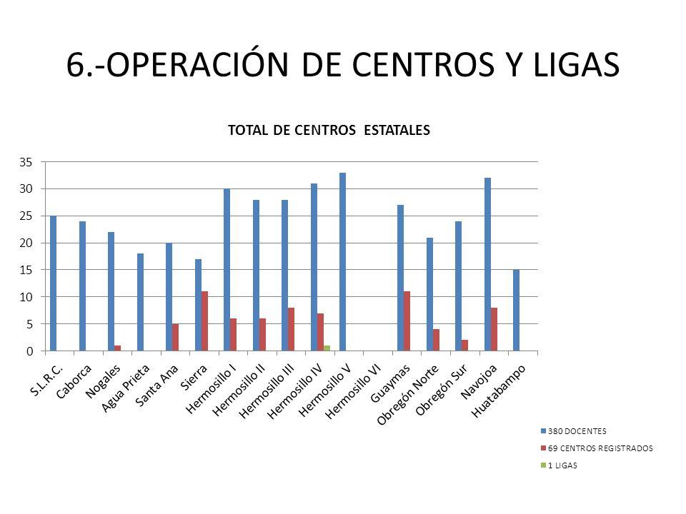6.-OPERACIÓN DE CENTROS Y LIGAS