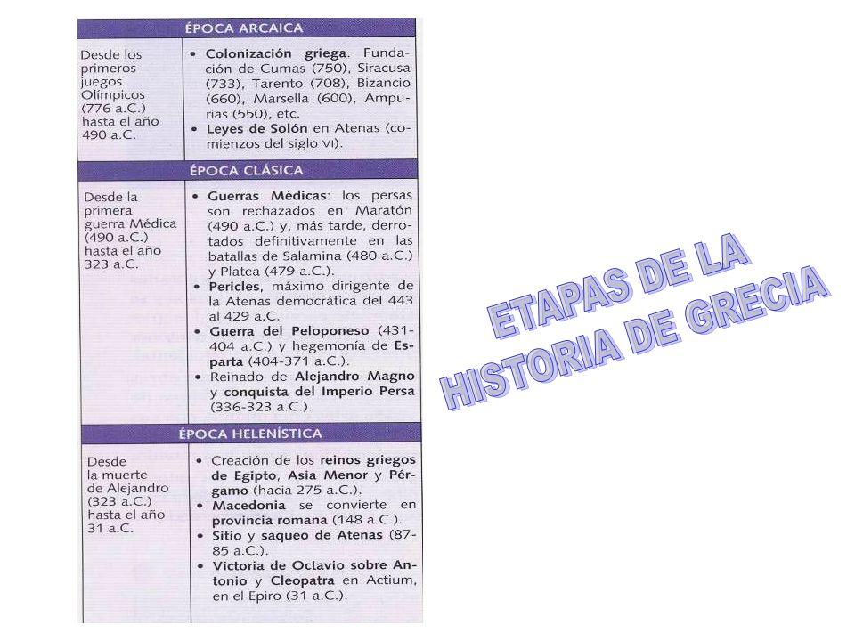 ETAPAS DE LA HISTORIA DE GRECIA