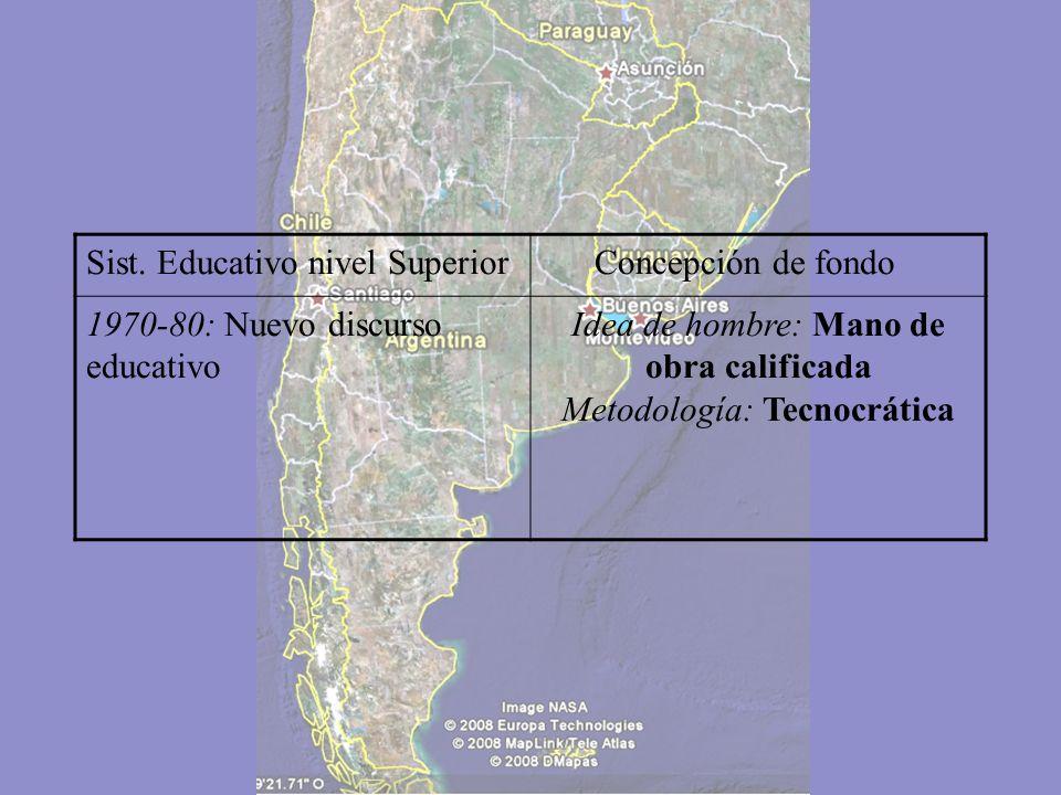 Sist. Educativo nivel Superior Concepción de fondo