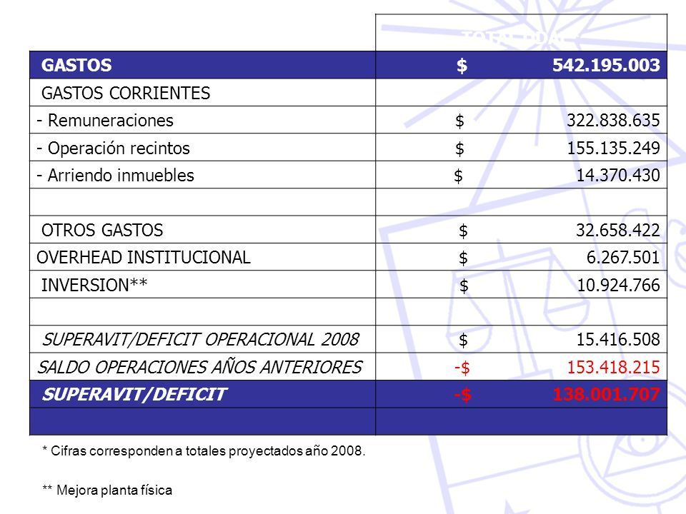 OVERHEAD INSTITUCIONAL $ 6.267.501 INVERSION** $ 10.924.766