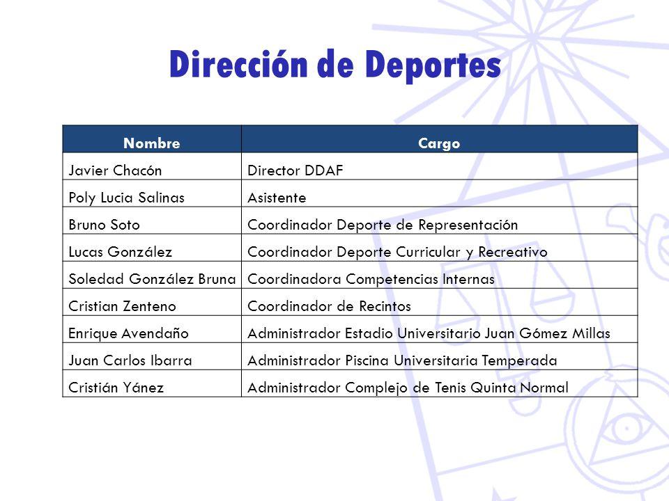 Dirección de Deportes Nombre Cargo Javier Chacón Director DDAF