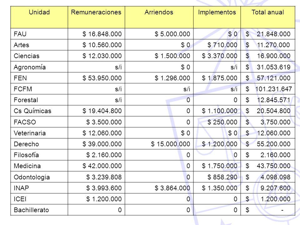 Unidad Remuneraciones. Arriendos. Implementos. Total anual. FAU. $ 16.848.000. $ 5.000.000.