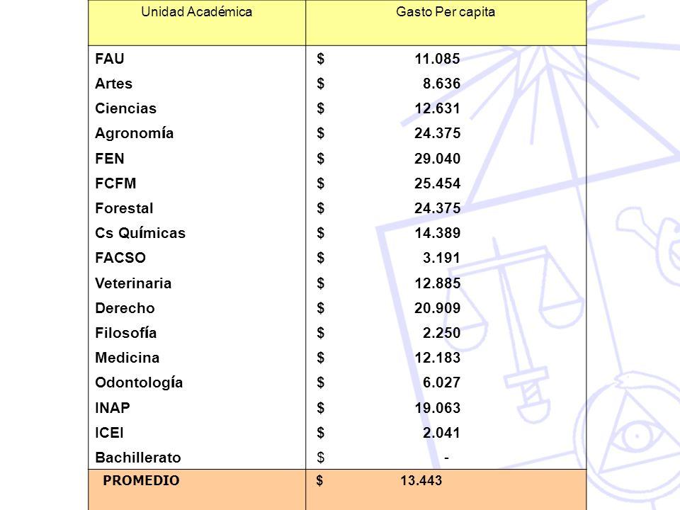 FAU $ 11.085 Artes $ 8.636 Ciencias $ 12.631 Agronomía $ 24.375 FEN