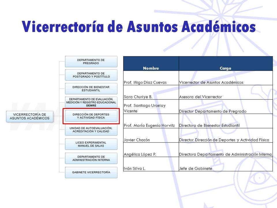 Vicerrectoría de Asuntos Académicos