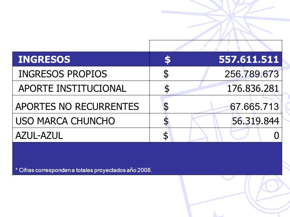 APORTES NO RECURRENTES $ 67.665.713 USO MARCA CHUNCHO $ 56.319.844