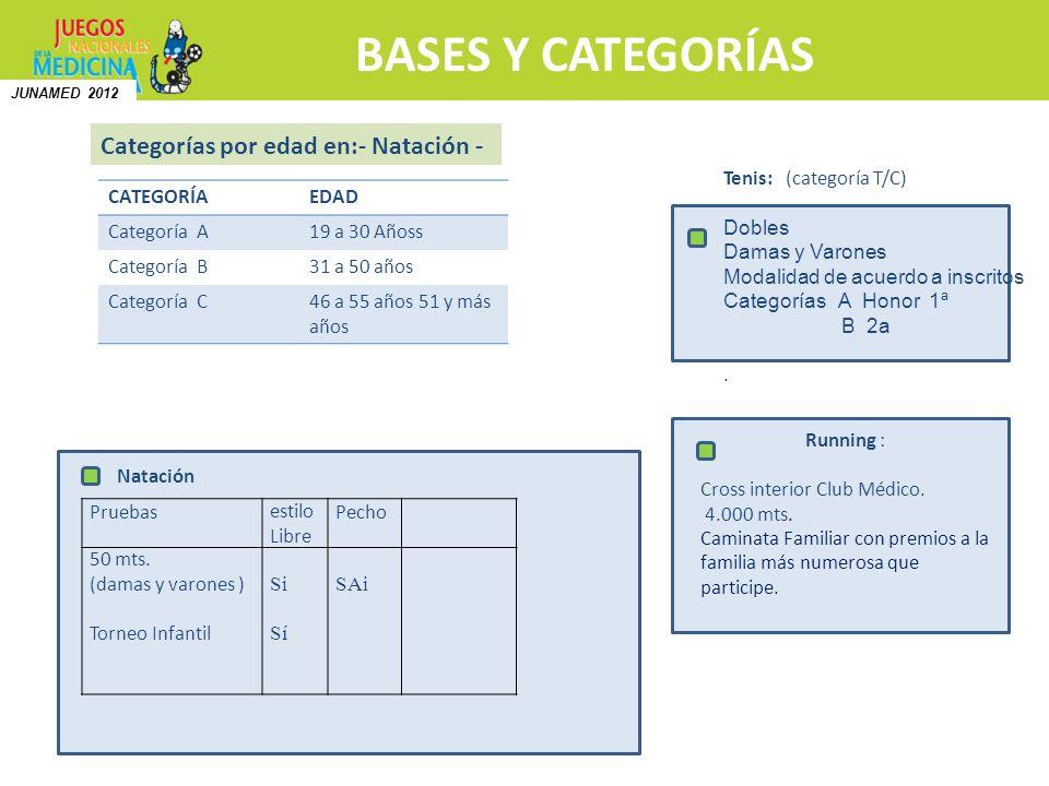 BASES Y CATEGORÍAS Categorías por edad en:- Natación -