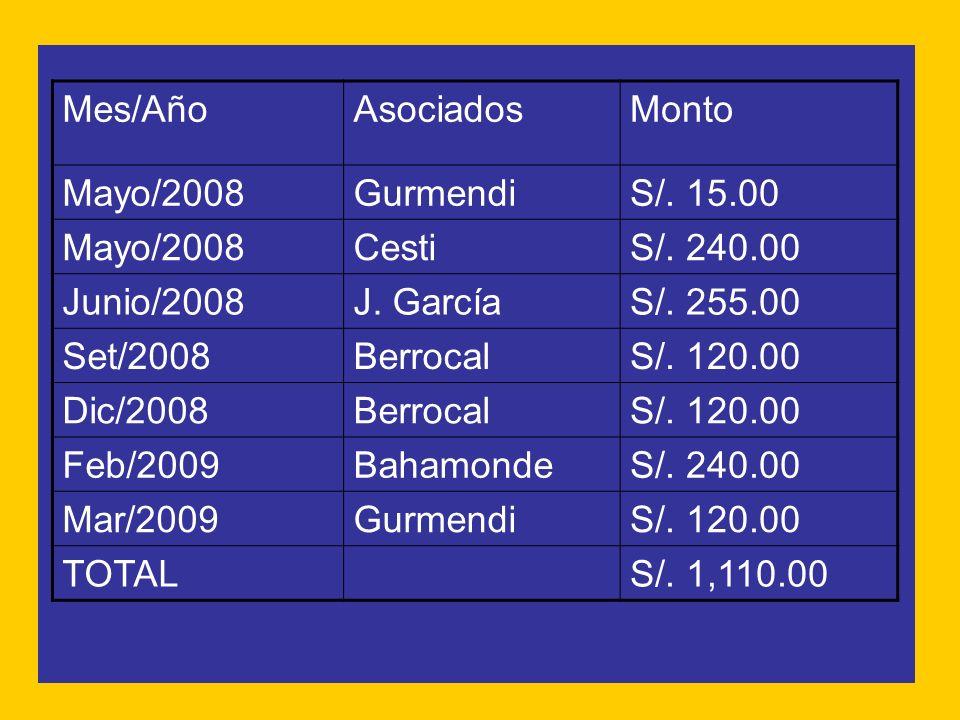 Mes/Año Asociados. Monto. Mayo/2008. Gurmendi. S/. 15.00. Cesti. S/. 240.00. Junio/2008. J. García.