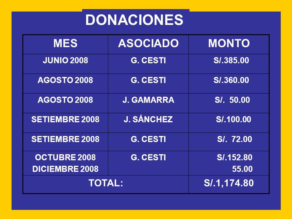DONACIONES MES ASOCIADO MONTO TOTAL: S/.1,174.80 JUNIO 2008 G. CESTI