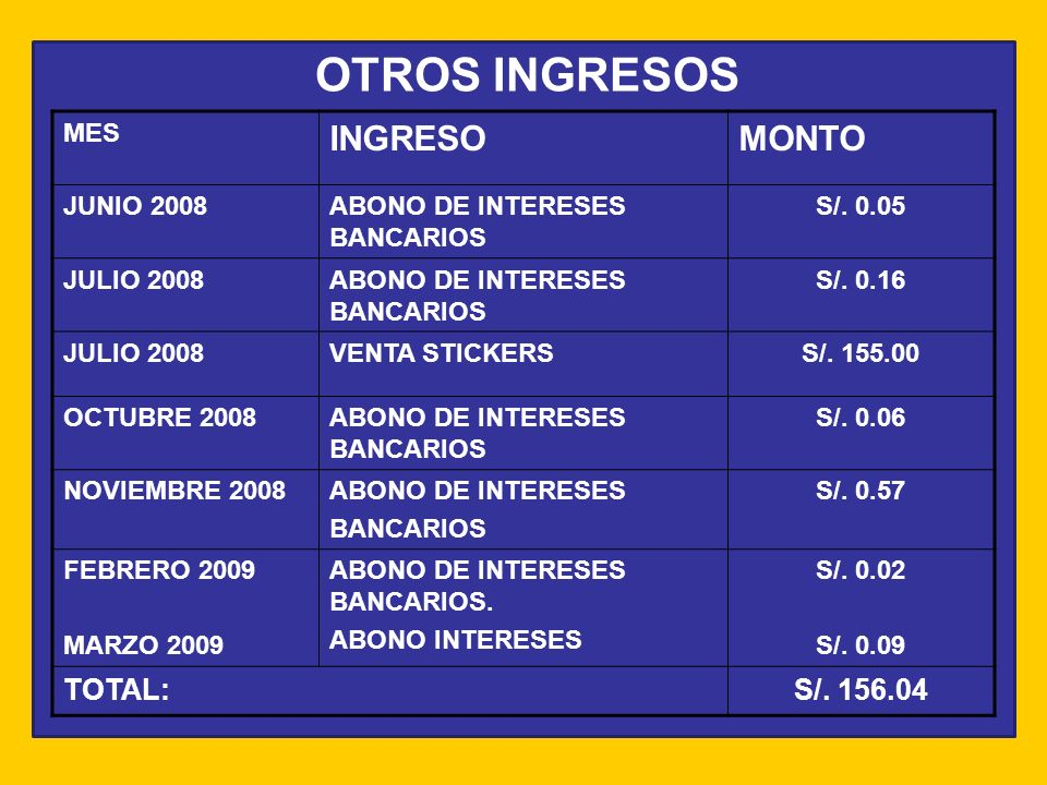 OTROS INGRESOS INGRESO MONTO TOTAL: S/. 156.04 MES JUNIO 2008