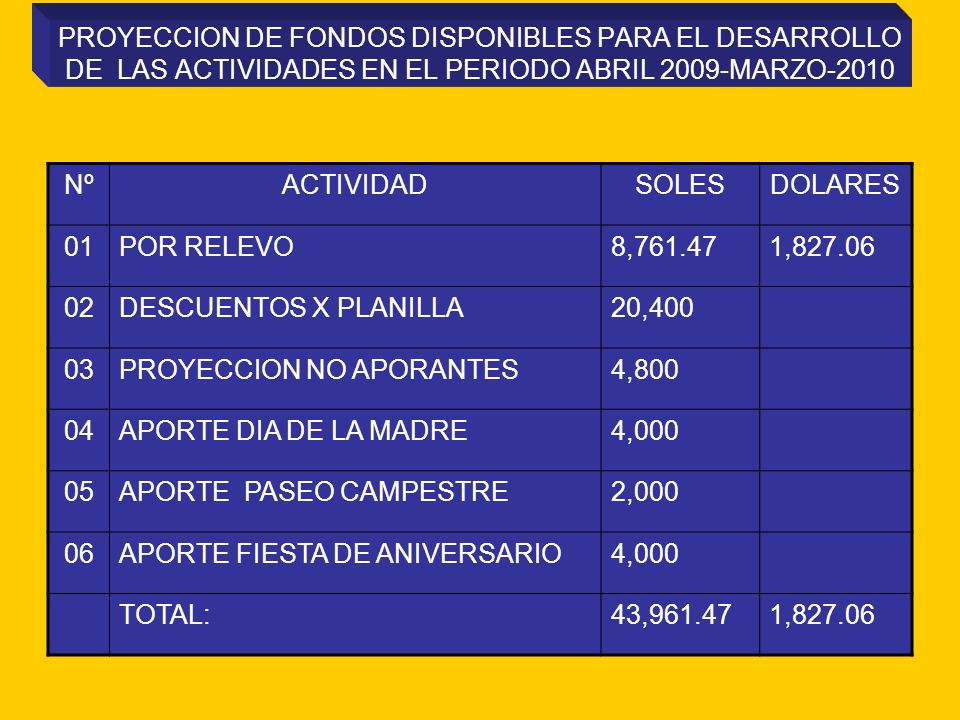 PROYECCION DE FONDOS DISPONIBLES PARA EL DESARROLLO DE LAS ACTIVIDADES EN EL PERIODO ABRIL 2009-MARZO-2010