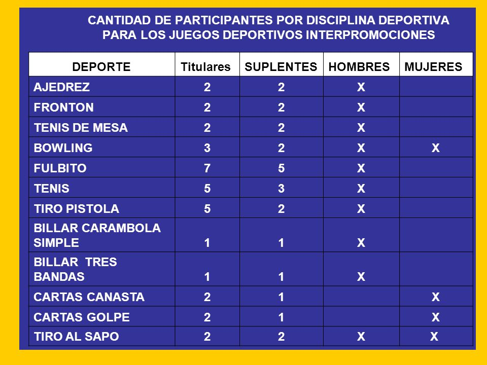 CANTIDAD DE PARTICIPANTES POR DISCIPLINA DEPORTIVA PARA LOS JUEGOS DEPORTIVOS INTERPROMOCIONES