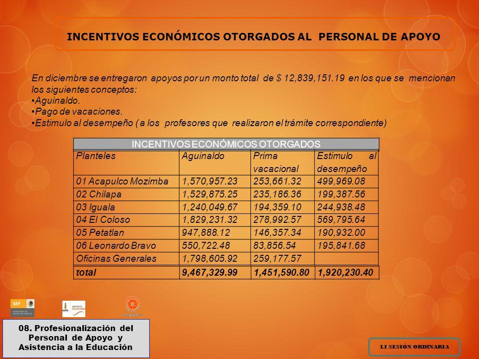 INCENTIVOS ECONÓMICOS OTORGADOS AL PERSONAL DE APOYO