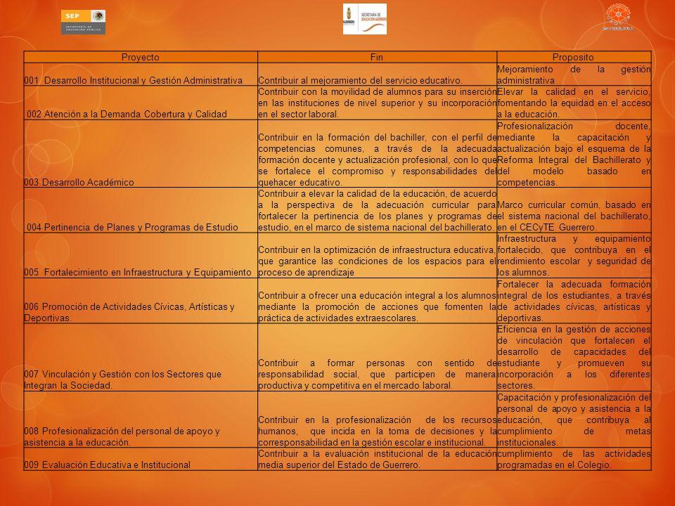 Proyecto Fin. Proposito. 001 Desarrollo Institucional y Gestión Administrativa. Contribuir al mejoramiento del servicio educativo.
