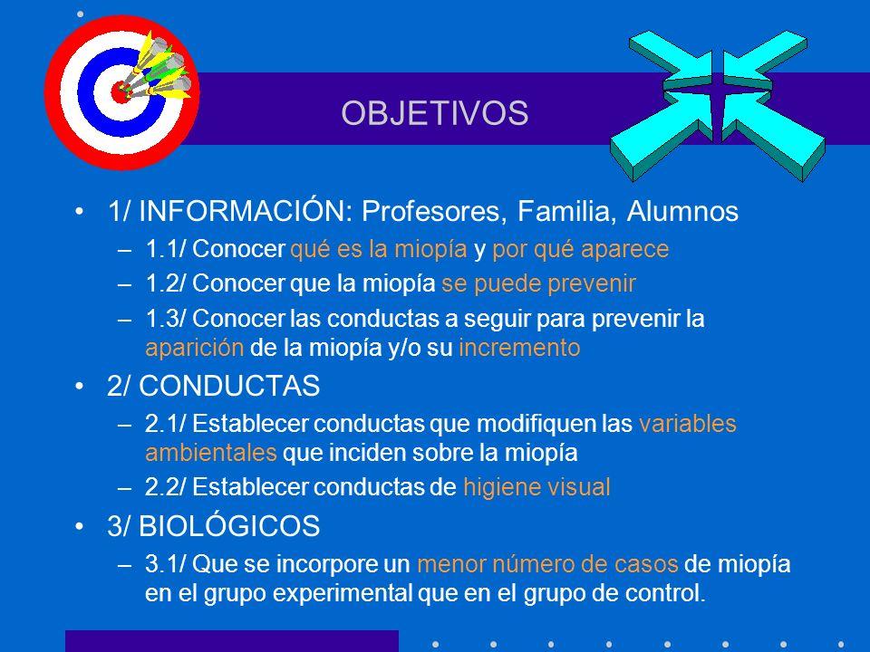 OBJETIVOS 1/ INFORMACIÓN: Profesores, Familia, Alumnos 2/ CONDUCTAS