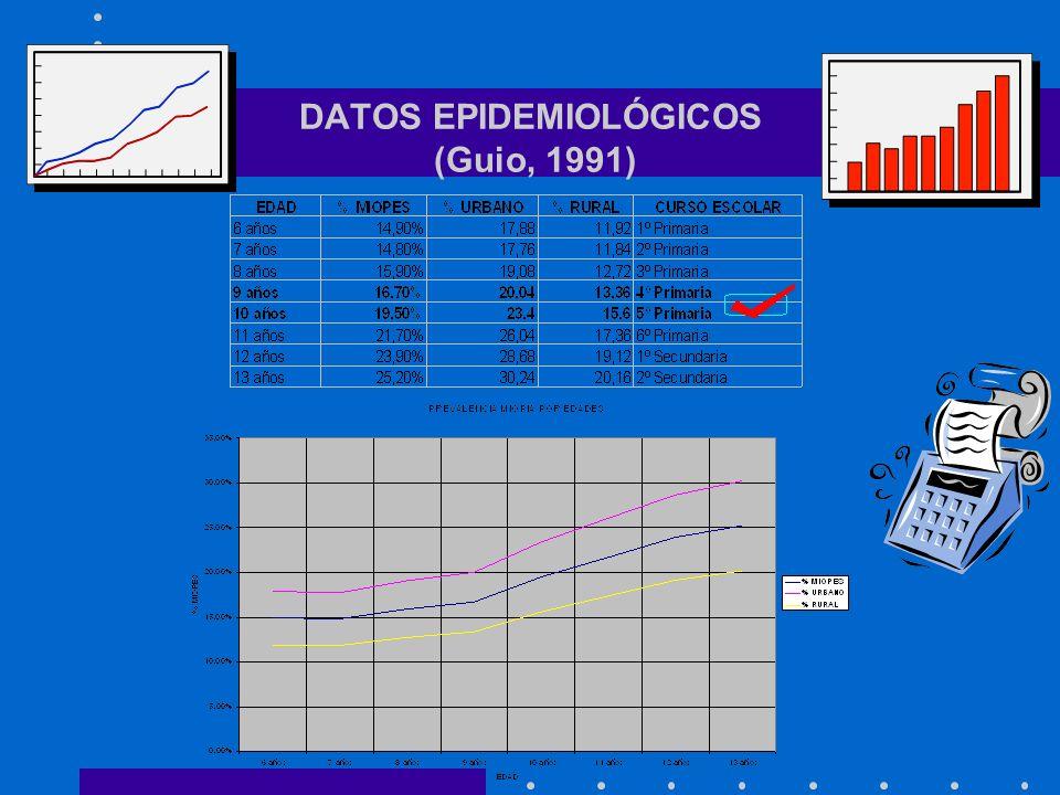 DATOS EPIDEMIOLÓGICOS (Guio, 1991)