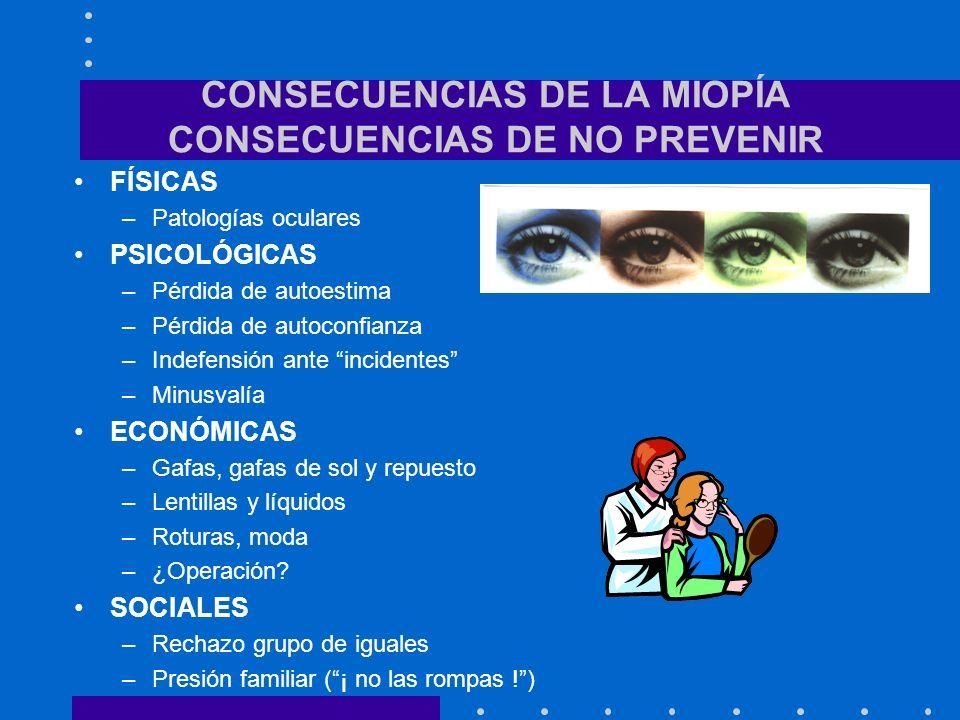 CONSECUENCIAS DE LA MIOPÍA CONSECUENCIAS DE NO PREVENIR