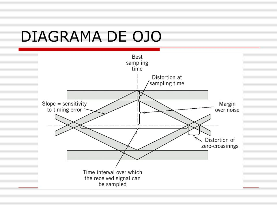 Diagrama De Ojo - Block And Schematic Diagrams •