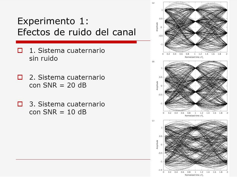 Experimento 1: Efectos de ruido del canal