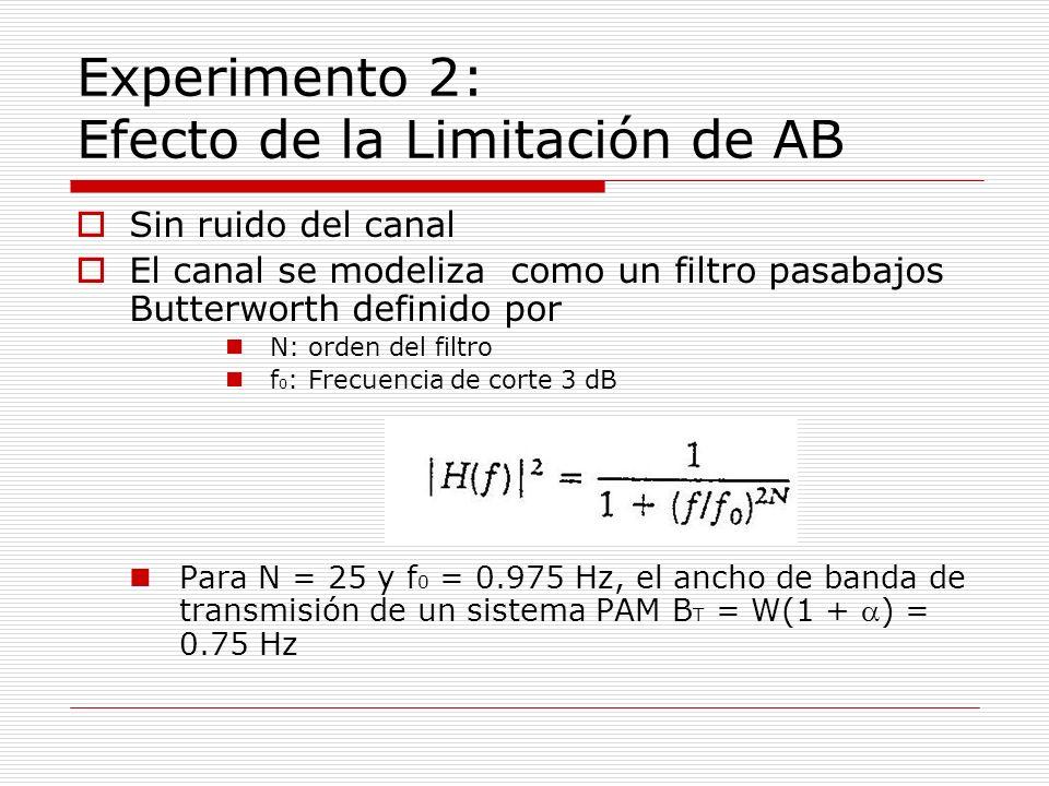 Experimento 2: Efecto de la Limitación de AB