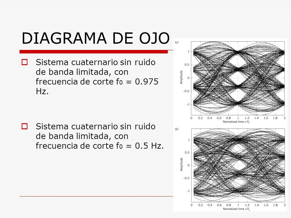 DIAGRAMA DE OJO Sistema cuaternario sin ruido de banda limitada, con frecuencia de corte f0 = 0.975 Hz.