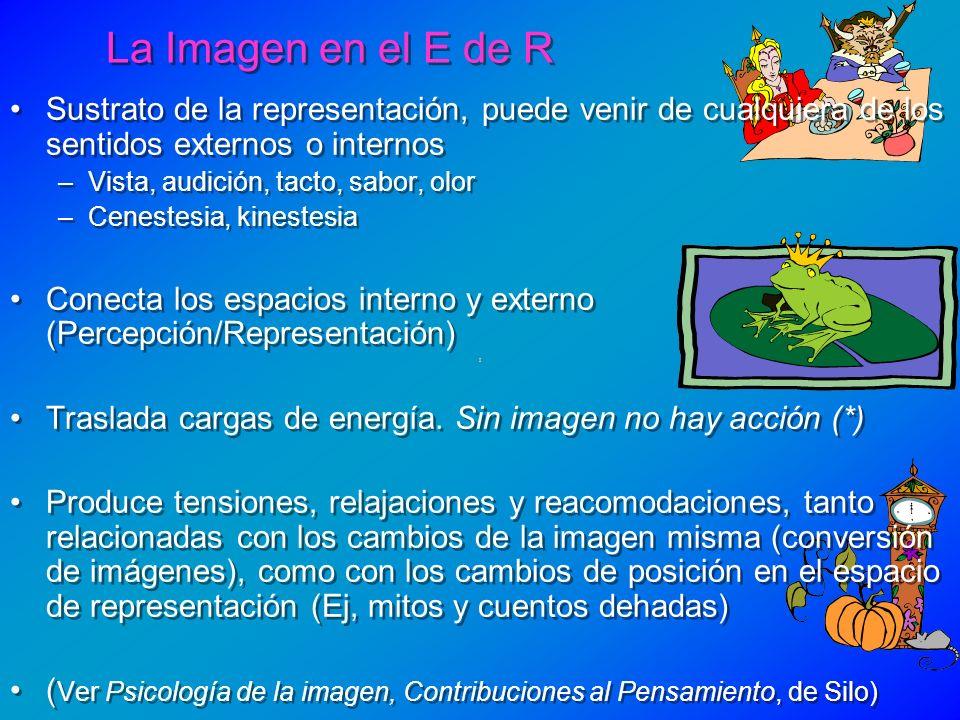 La Imagen en el E de R Sustrato de la representación, puede venir de cualquiera de los sentidos externos o internos.