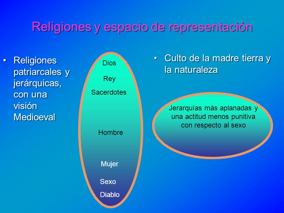 Religiones y espacio de representación