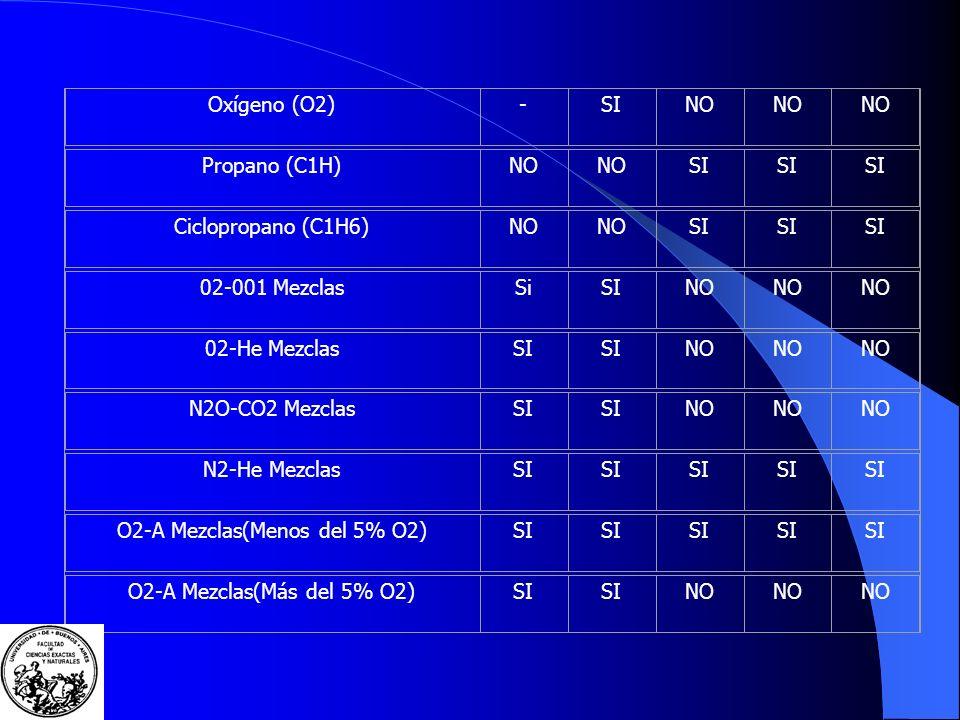 O2-A Mezclas(Menos del 5% O2)